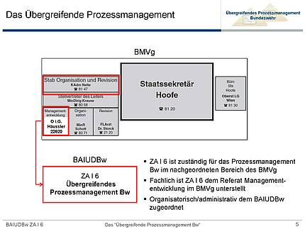 FV 25.01.2016 Prozessmanagement